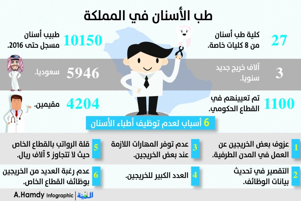 الدكتورهاني حسين. اخصائيه طب الاسنان