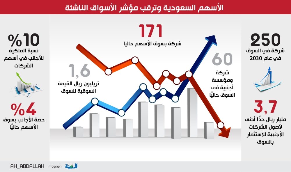 «بلومبرج»: أرباح «الأسهم السعودية» فاقت التوقعات بـ50% - المدينة