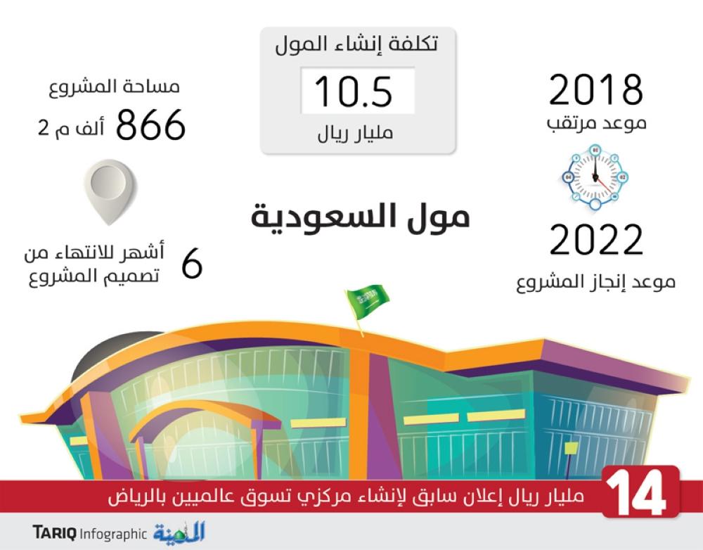 ما هو اكبر مول في الرياض
