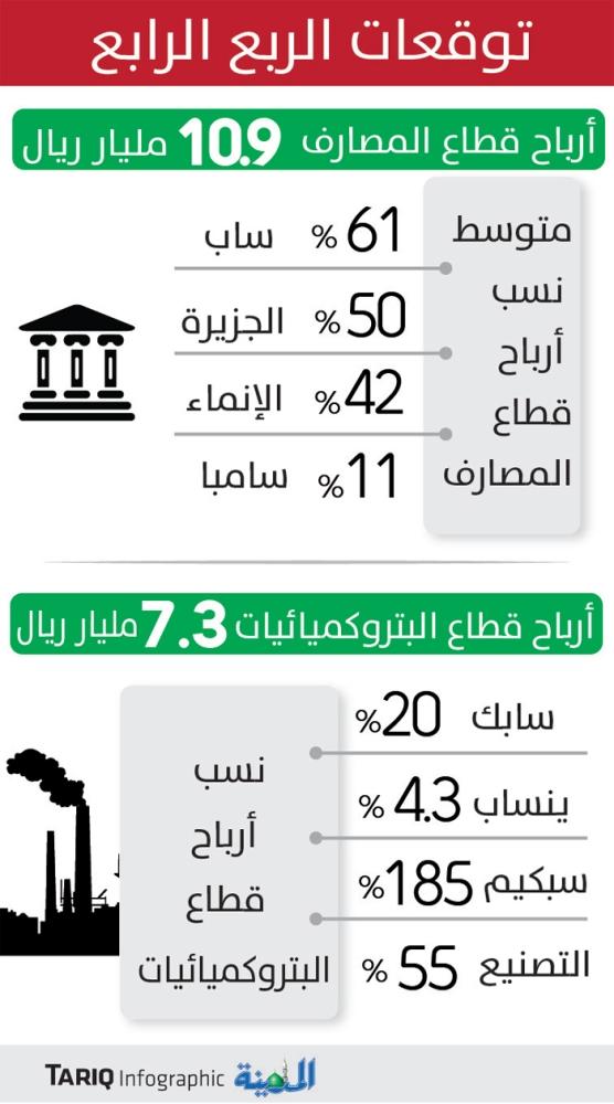 18.2 مليار «أرباح متوقعة» للمصارف والبتروكميائيات في 3 أشهر