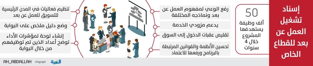 إسناد تنفيذ مشروع «العمل عن بعد» لشركات متخصصة
