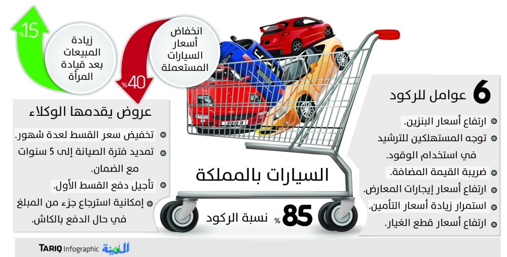 الركود يدفع وكالات ومعارض السيارات لتخفيض الأسعار 40% - المدينة