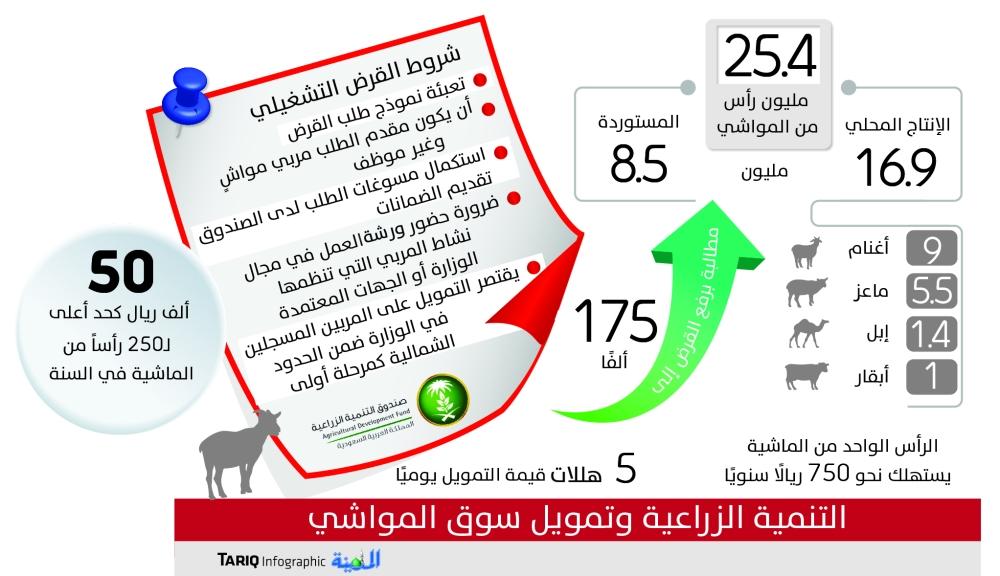 Agriculture Blog وزارة الزراعة دعم انعام