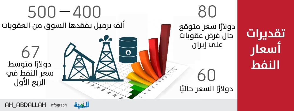 «جدوى»: العقوبات على إيران ترفع النفط لـ80 دولارا