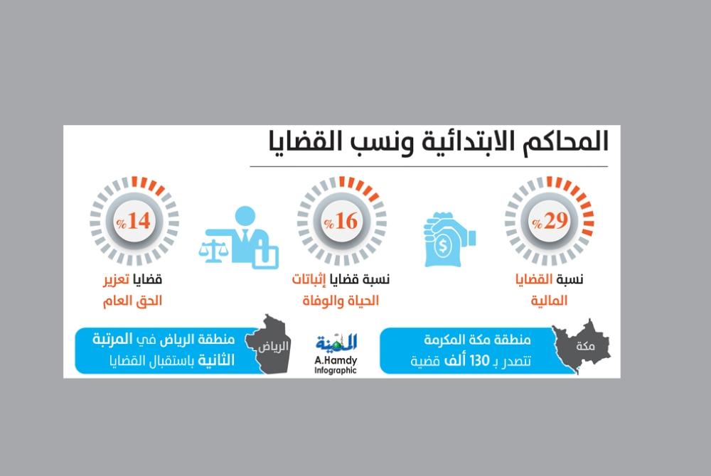 121 ألف قضية مطالبات مالية أمام المحاكم في 7 أشهر