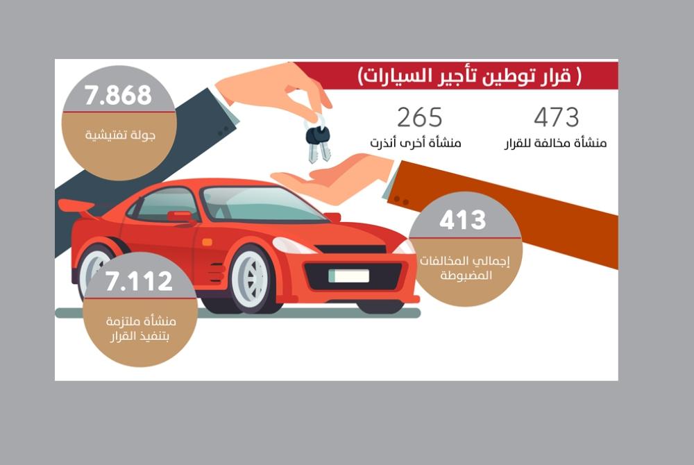 إغلاق 473 منشأة مخالفة لتوطين «تأجير السيارات»
