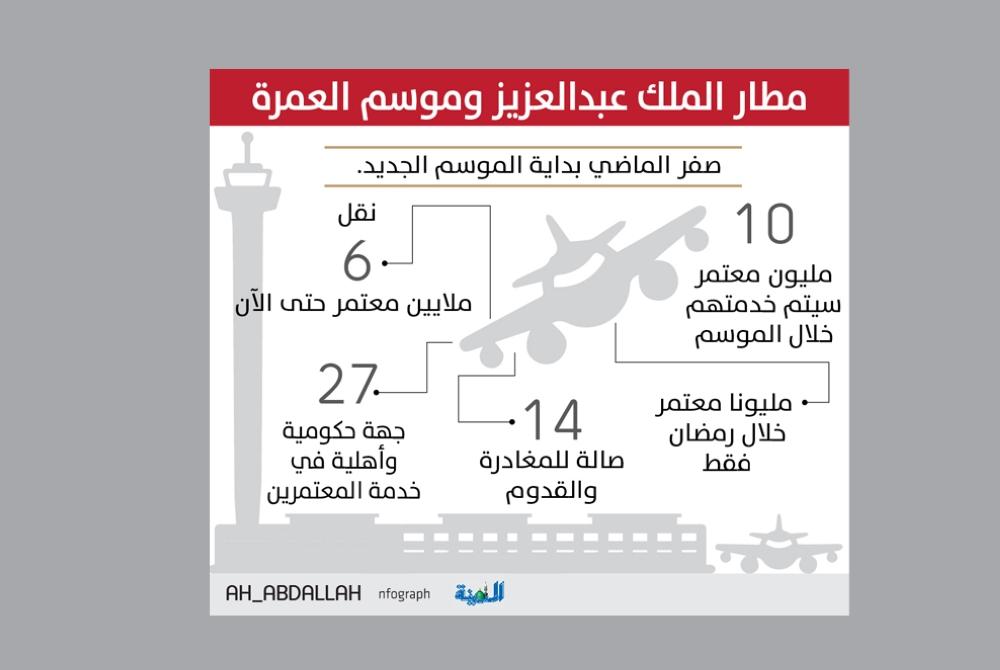 مطار الملك عبدالعزيز: خطة متكاملة لاستقبال مليوني معتمر في رمضان