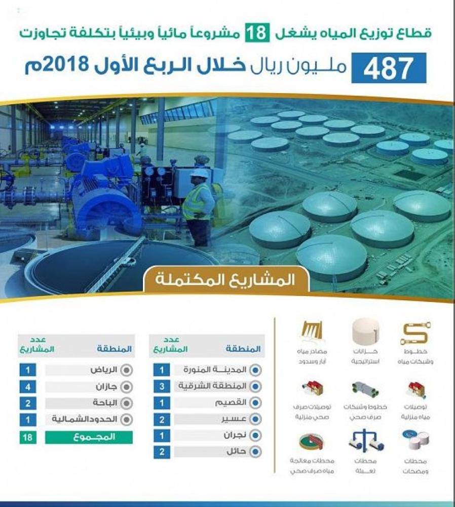 قطاع توزيع المياه يشغّل 18 مشروعاً مائياً وبيئياً بتكلفة تتجاوز 487 مليون ريال