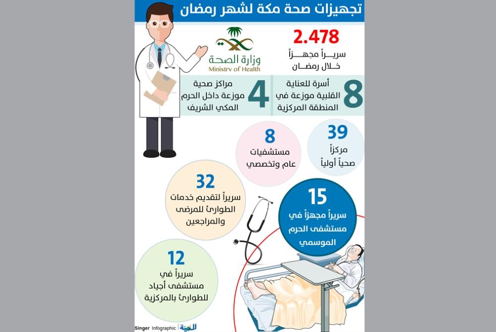 د. مطير: 47 مستشفى ومركزاً صحياً لخدمة المعتمرين بمكة في رمضان