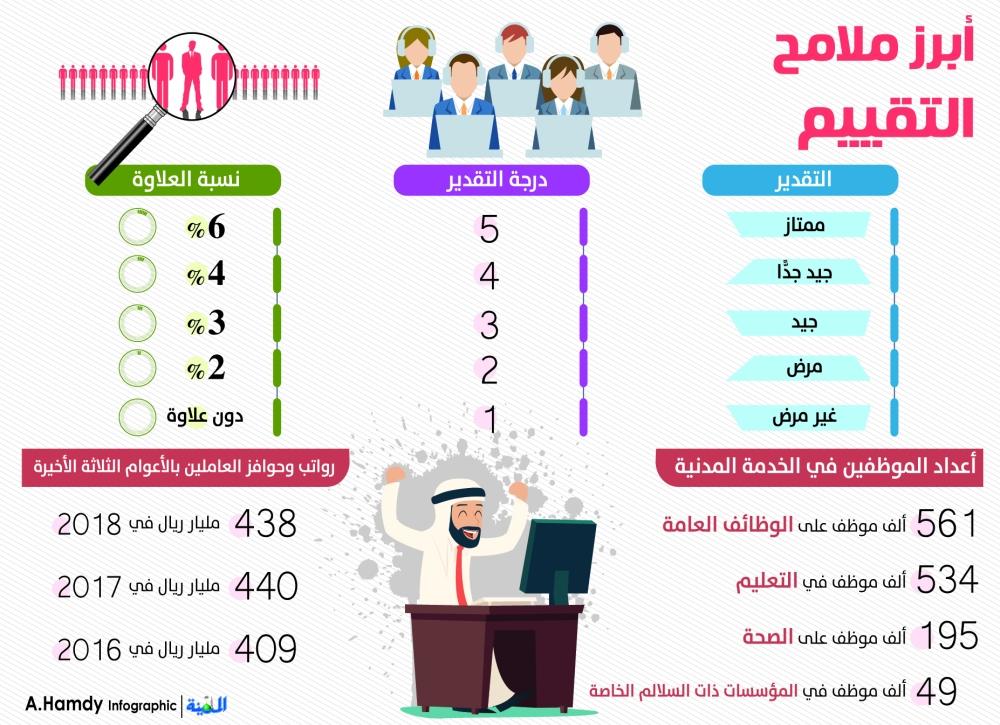 التقييم السنوي للموظفين