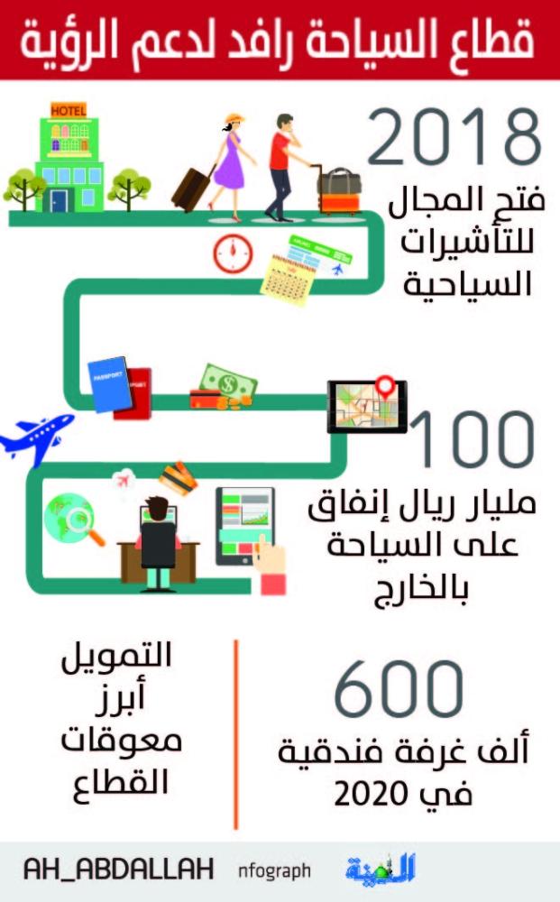 «السياحة»: 100 ألف غرفة فندقية لتخفيض الأسعار - المدينة