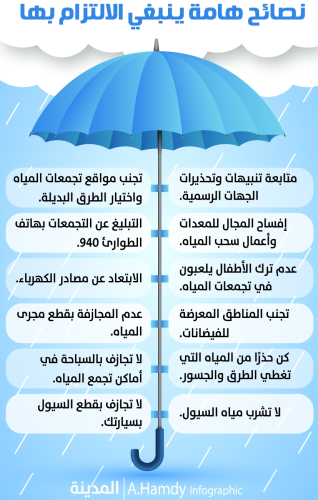 ba3a5426b 12 نصيحة لمواجهة مخاطر السيول والأمطار بالمناطق - المدينة