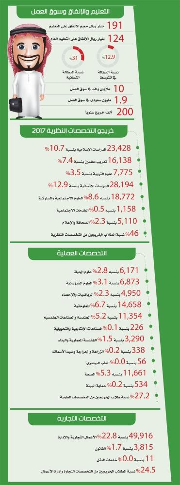 مصنع غير مباشر مهيب التخصصات المطلوبة في سوق العمل السعودي للنساء Centhini Resort Com