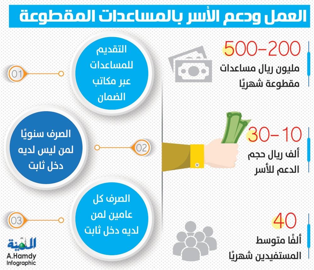 التقديم على مقطوعة الضمان الاجتماعي من وزارة العمل والتنمية الاجتماعية تعرف على موعد صرف المساعدة