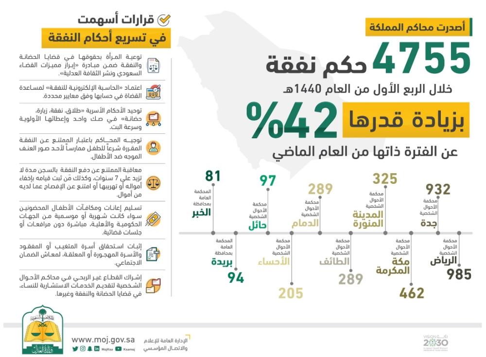 1558781 - العدل: 10 آلاف حكم في دعاوى الحضانة والزيارة خلال العام الجاري