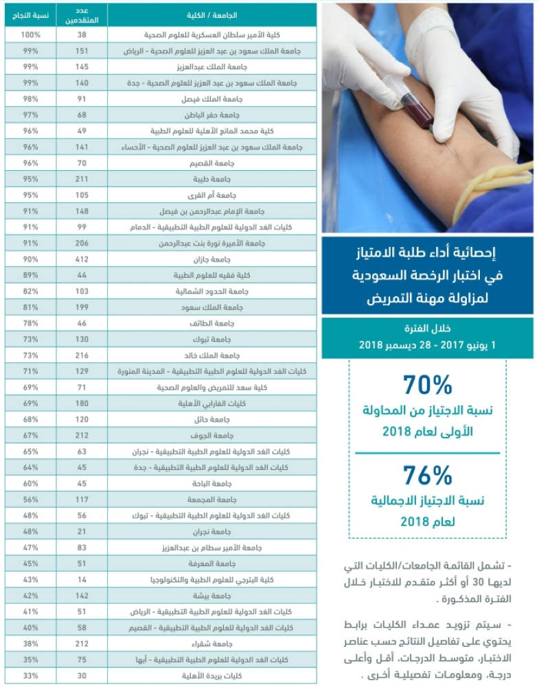 نتائج اختبار الهيئة السعودية للتخصصات الصحية