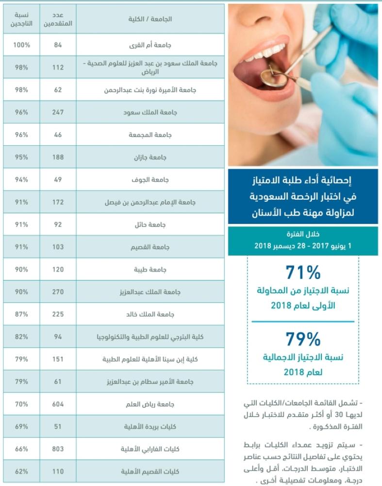 التخصصات الصحية ارتفاع نسب النجاح في اختبار الرخصة السعودية