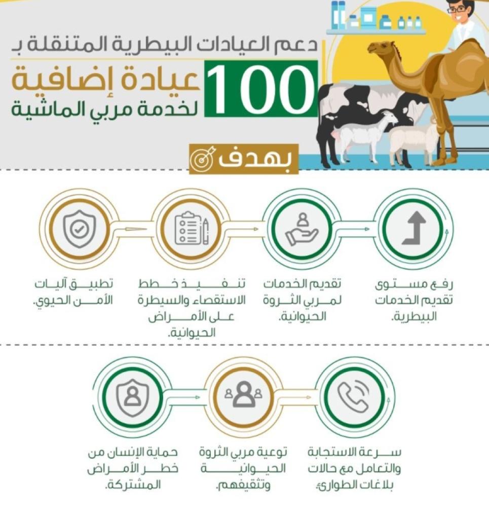 مربى الماشية كم مبلغ اعانة مربي المواشي