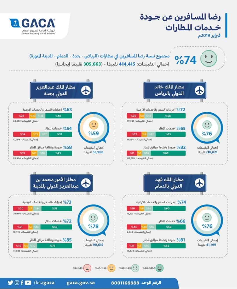 1570254 - الطيران المدني: 74% رضا المسافرين في مطارات الرياض وجدة والدمام والمدينة المنورة