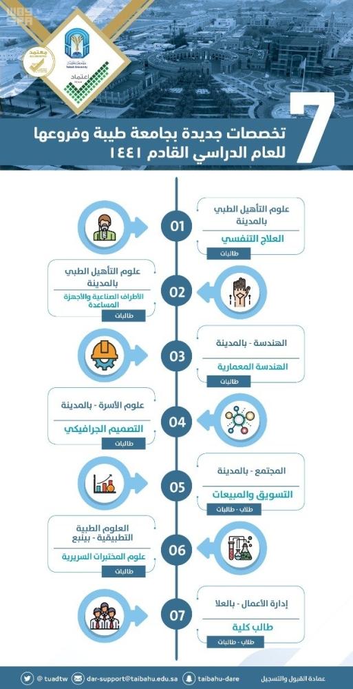 7 تخصصات جديدة في جامعة طيبة للعام القادم المدينة