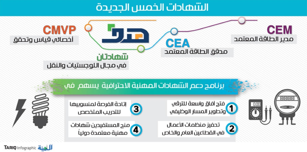 هدف يدرج 5 شهادات مهنية جديدة لدعم التوظيف المدينة