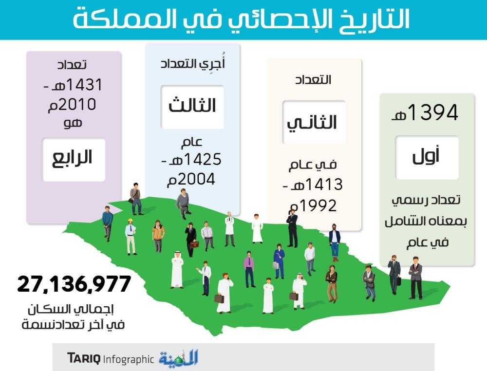 المملكة على ب عد عام من تعداد السكان المدينة