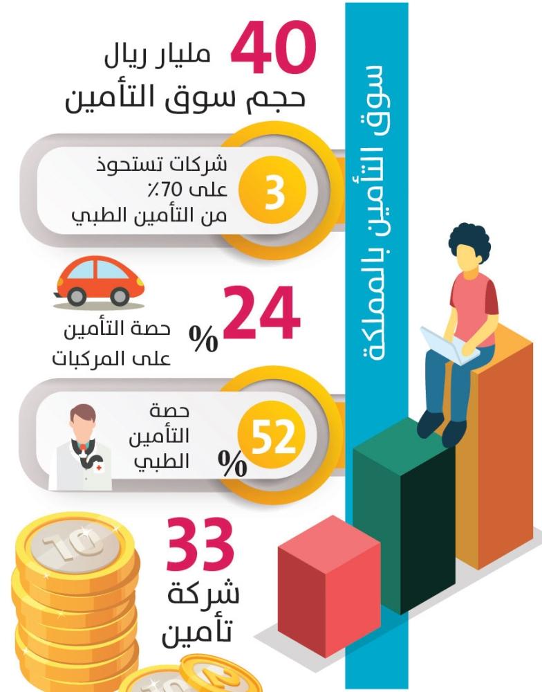 ساما تدعو شركات التأمين لتقوية مراكزها المالية وزيادة الاندماجات المدينة