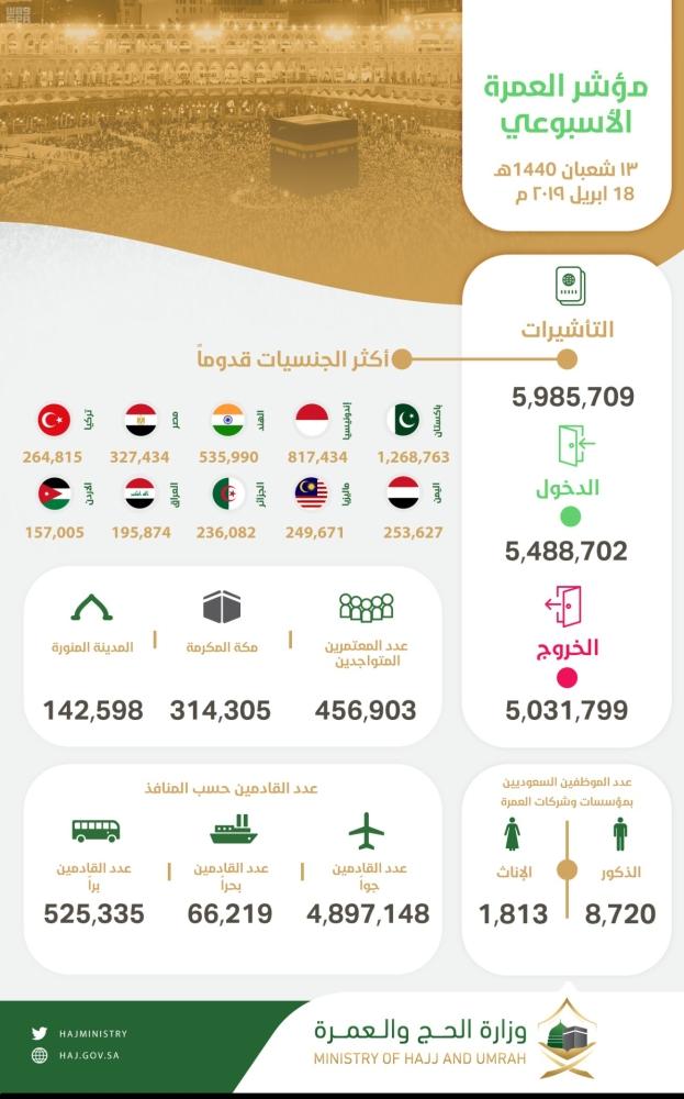 1595504 - وصول 5.4 مليون معتمر وإصدار 5.9 مليون تأشيرة عمرة
