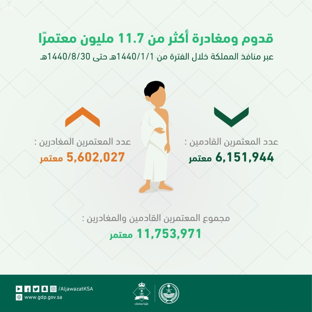 """1605446 - """"الجوازات"""" تُنهي إجراءات 11.7 مليون معتمر عبر منافذ المملكة"""