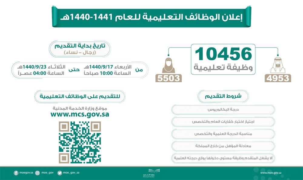 1612433 - وزارة التعليم تعلن توافر 10456 وظيفة شاغرة للعام الدراسي المقبل