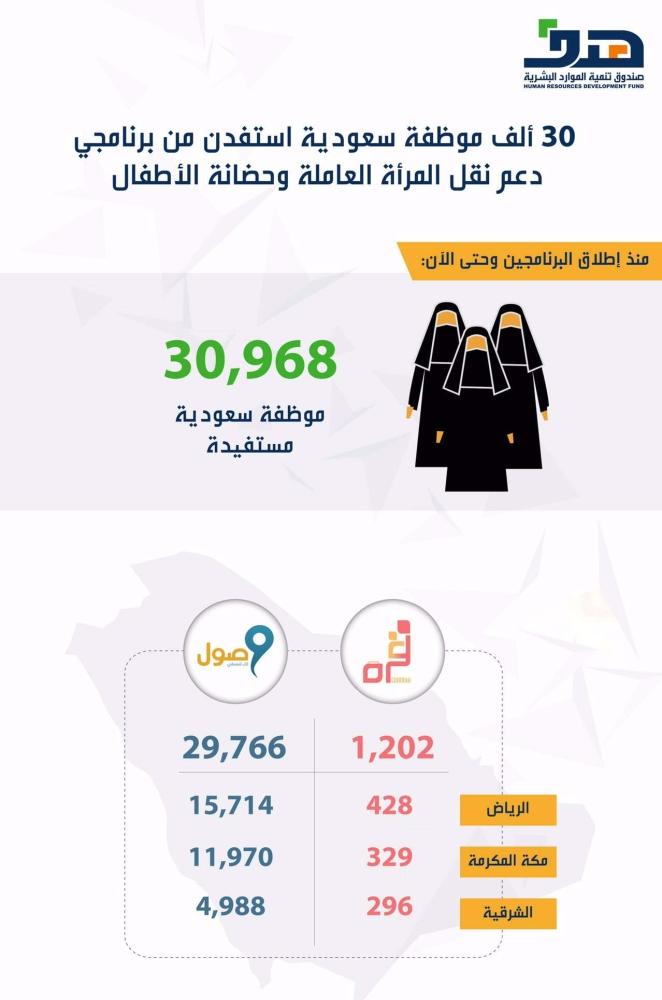 """1628354 - """"هدف"""": 30968 موظفة سعودية استفدن من برنامجي دعم نقل المرأة العاملة"""