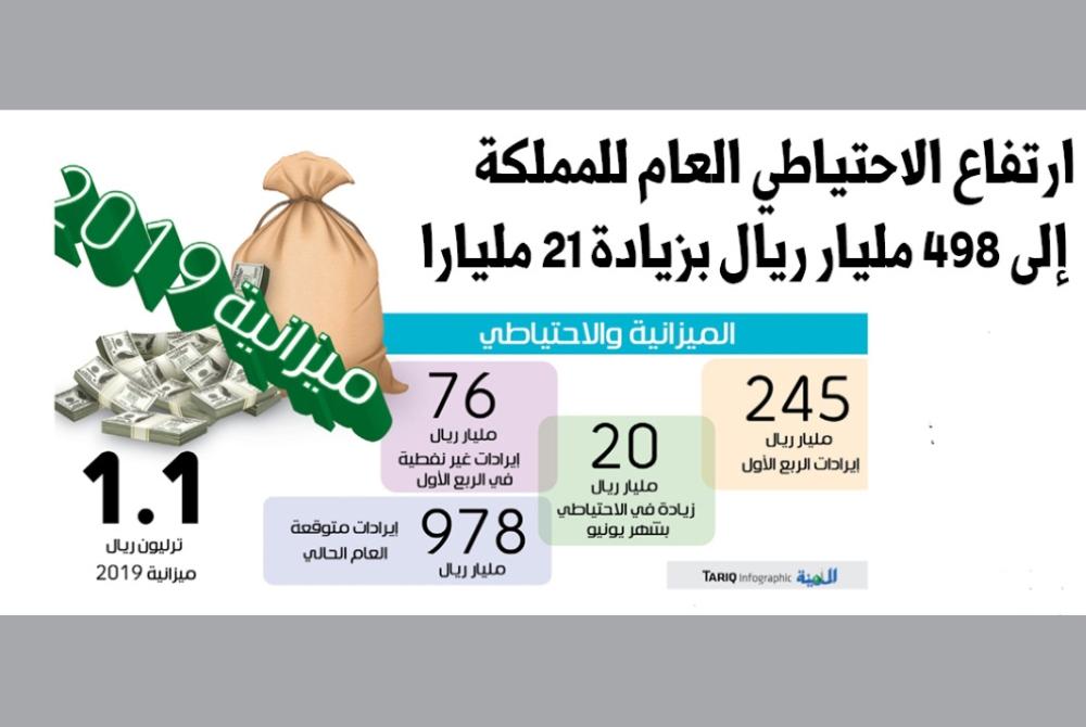 ارتفاع الاحتياطي العام للمملكة إلى 498 مليار ريال بزيادة 21 مليارا