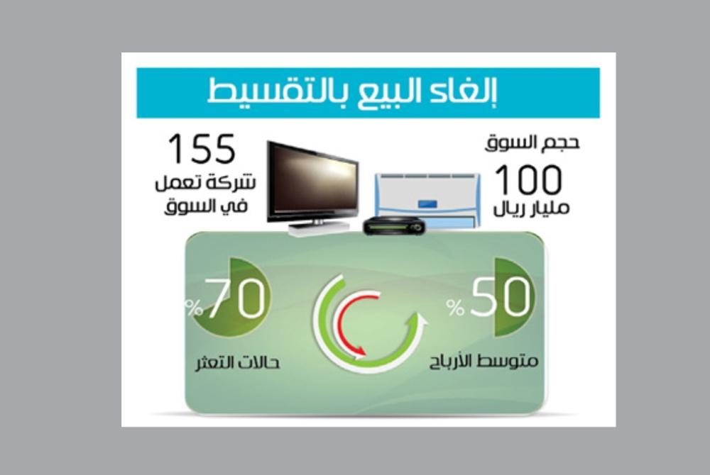 العتيبي: إلغاء التقسيط يشمل جميع عمليات البيع الآجل بهامش ربح