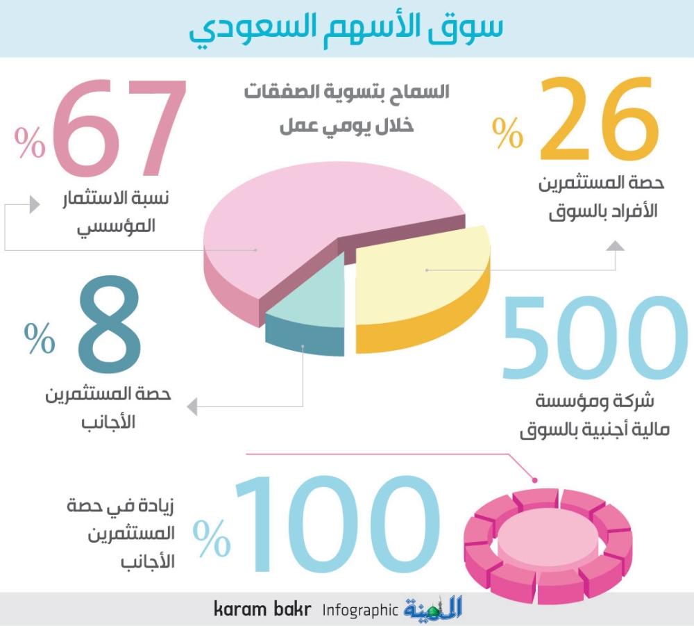 8 ملكية الأجانب بالأسهم السعودية بزيادة 100 خلال عام المدينة
