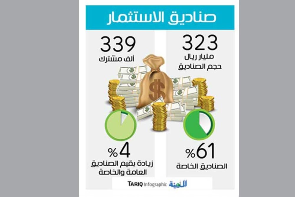 ارتفاع أصول صناديق الاستثمار إلى 323 مليار ريال بزيادة 4 %