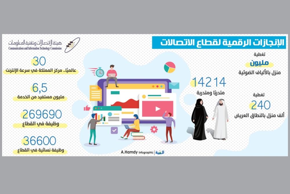 هيئة الاتصالات: المملكة الـ30 عالميًا في سرعة الإنترنت