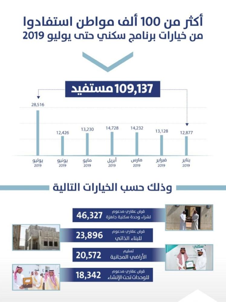"""1656188 - """"سكني"""" : 109 ألف أسرة سعودية استفادت من الحلول السكنية"""