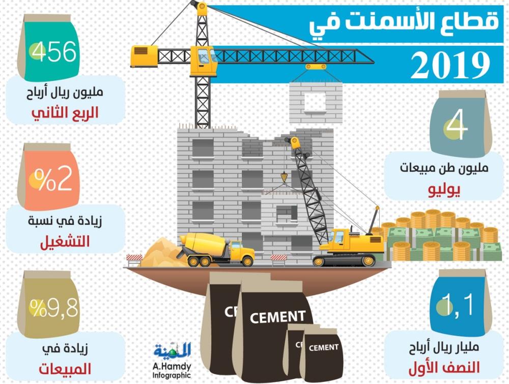 زيادة المبيعات والتصدير يرفعان التشغيل بقطاع الأسمنت إلى 54 % - المدينة