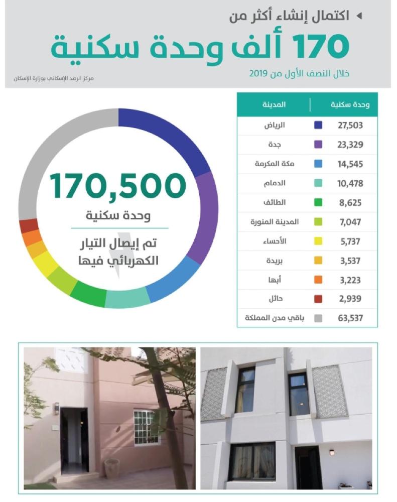 1660547 - البيانات والرصد الإسكاني : اكتمال إنشاء أكثر من 170 ألف وحدة سكنية