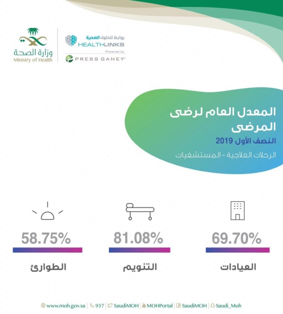 """1664363 - """"الصحة"""" : 72.75% نسبة رضا المريض"""