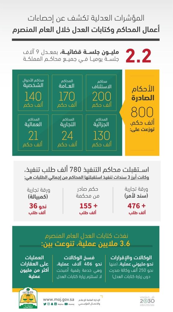 وزارة العدل ارتفاع الأحكام التجارية 48 و36 ألف حكم في عام المدينة