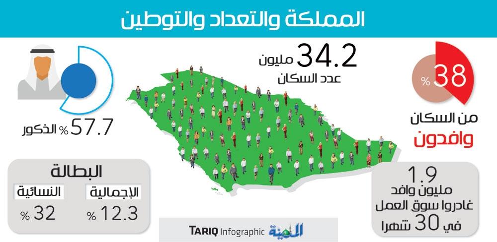 34 مليون نسمة عدد سكان المملكة 38 منهم وافدون المدينة