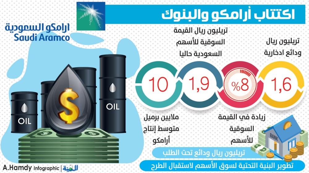 سوق الاسهم أرامكو السعودية