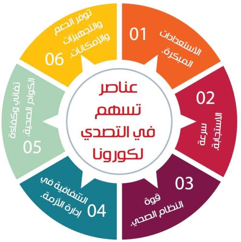 6 عناصر تساهم في احتواء كورونا بالمملكة المدينة