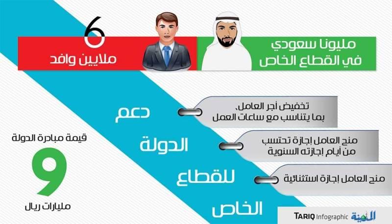 اجازات القطاع الخاص