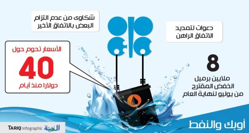ارتفاع الالتزام بخفض إنتاج النفط إلى 89 %.. وأوبك تبحث التمديد