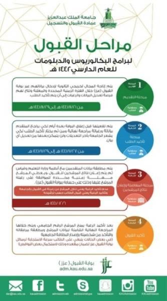 جامعة الملك عبدالعزيز تعلن مواعيد القبول للعام ١٤٤٢ هـ المدينة