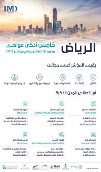 الرياض خامس أذكى عواصم مجموعة العشرين في مؤشر IMD للمدن الذكية