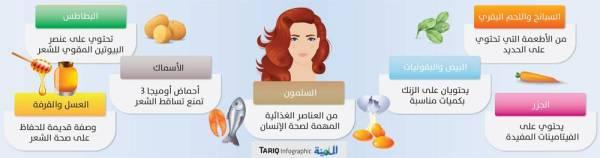 7 أطعمة تمنع تساقط الشعر.. ابدأ بالسبانخ والبيض