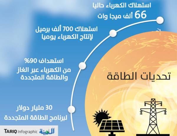 عبدالعزيز بن سلمان: إنتاج 50 % من الكهرباء عبر الطاقة المتجددة